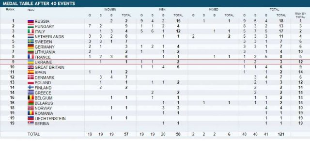 Украина заняла 9-е место в медальном зачете чемпионата Европы на короткой воде